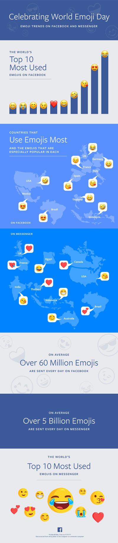 5 milliards d'émojis sont envoyés quotidiennement sur Facebook Messenger (Photo crédit: Facebook)